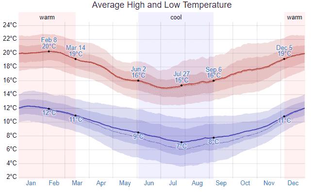 Clima e Temperatura em Valparaíso