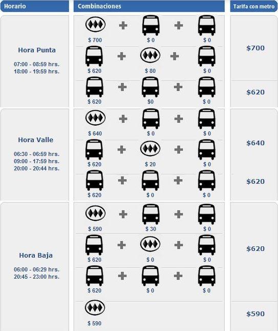 Valor das tarifas em transportes em Santiago